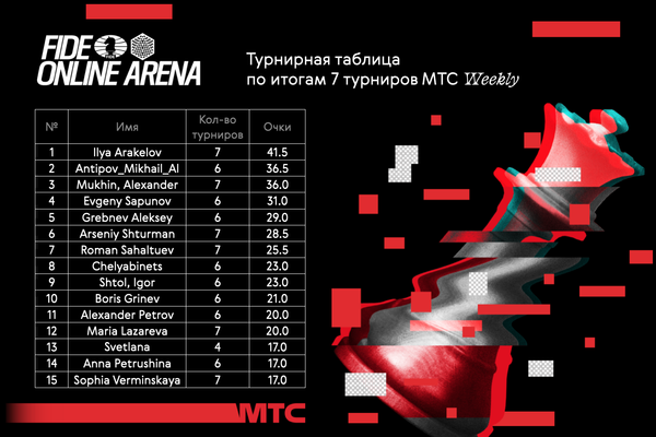 На портале FIDE Online Arena продолжается серия турниров МТС Weekly