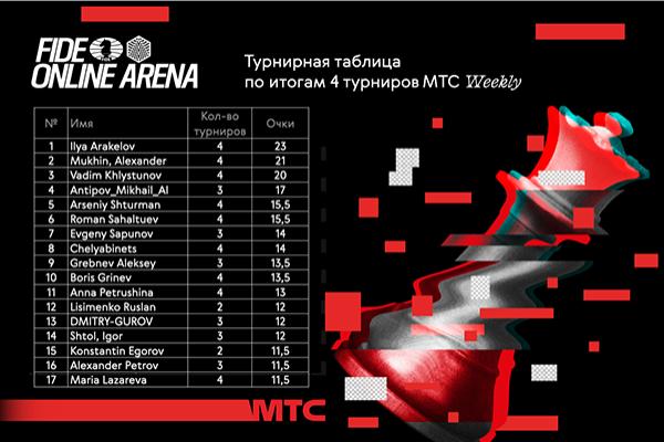 Подведены итоги очередного воскресного турнира МТС Weekly