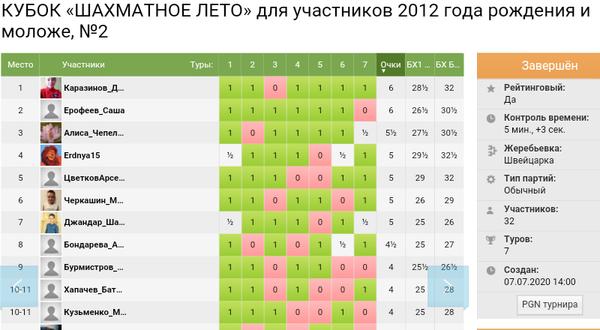 На портале шахматнаяпланета.рф состоялись вторые турниры Кубка «Шахматное лето»