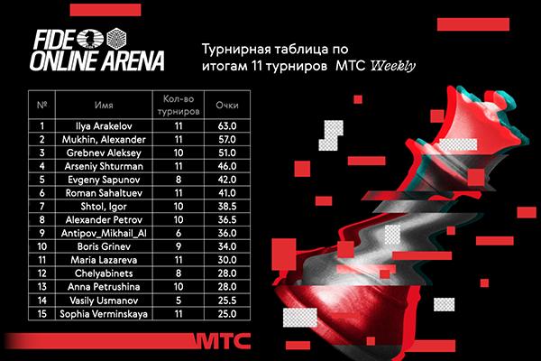 Завершается серия турниров MTC Weekly