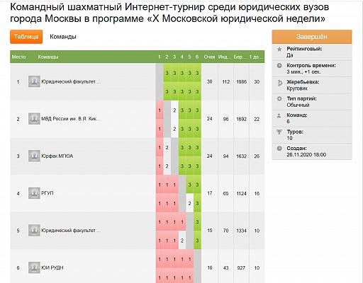Команда Юрфака МГУ победила в интернет-турнире среди юридических вузов Москвы