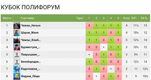 """На """"Шахматной планете"""" состоялся пятый открытый турнир """"Кубок Полифорум"""""""