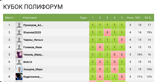 """На """"Шахматной планете"""" состоялся 11-й турнир по рапиду """"Кубок Полифорум"""""""